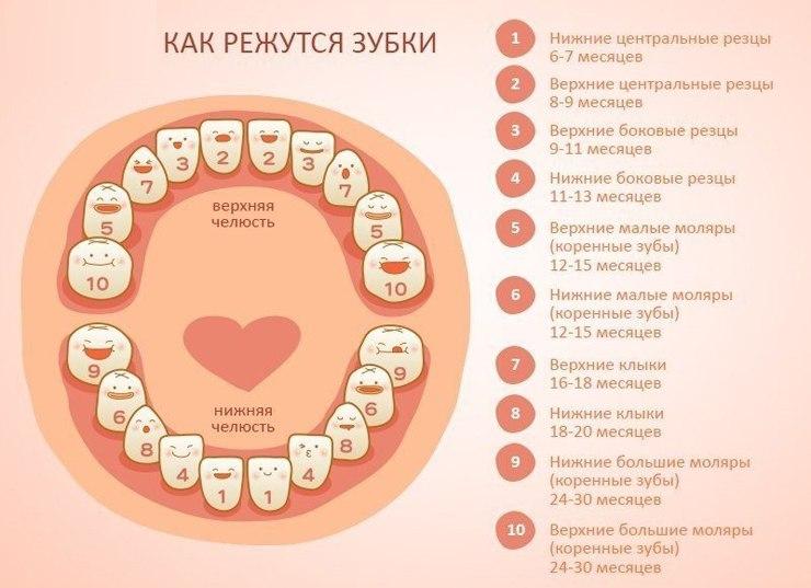 Зубная боль у детей, как снять зубную боль у ребенка