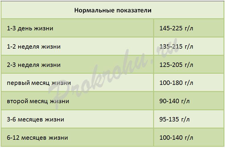 Таблица показателей гемоглобина